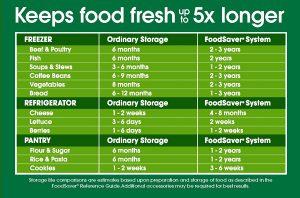 FoodSaver Fresh Food Storage Chart