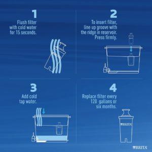Brita Dispenser First Use Instructions