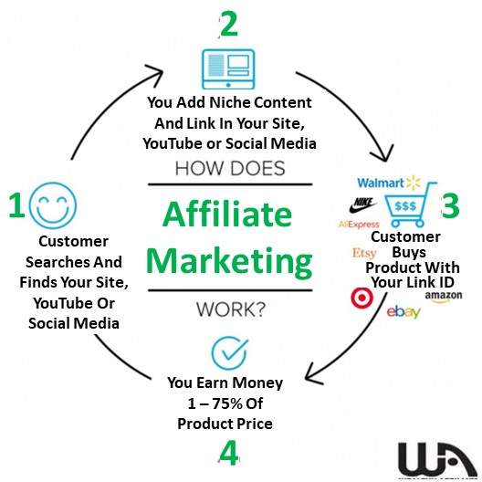 How Affiliate Marketing Works At Learn Earn Wealthy Affiliate .com