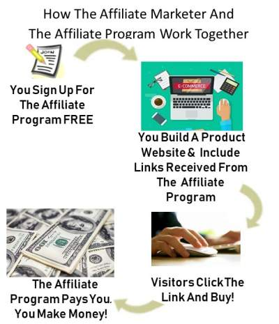 How The Affiliate Marketer and The Affiliate Program Work Together