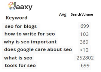 SEO In Content Writing Step 2 How Much Interest In The Topic