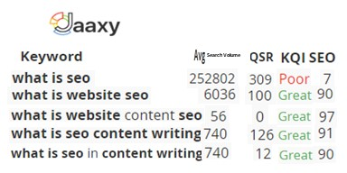 SEO In Content Writing Step 3 Narrowing The Scope For Less Competition