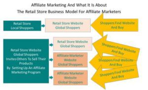 The-Retail-Store-Business-Model-For-Affiliate-Marketing