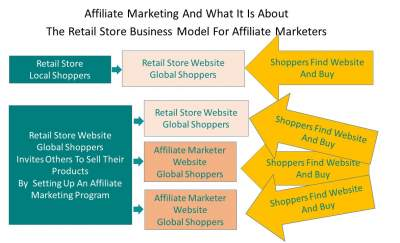 The Retail Store Business Model For Affiliate marketing
