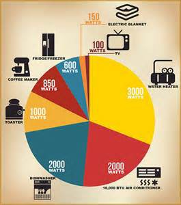 Common Household Items and Their Wattage Usage