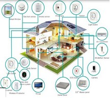 Smart Home Make your Home a Smart Home Today